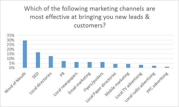 canales de marketing eficaces
