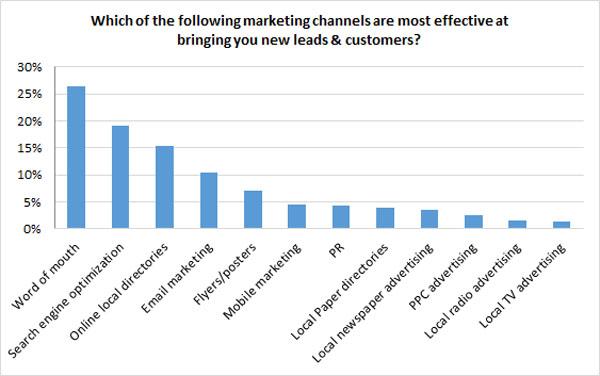 Canales de marketing más efectivos