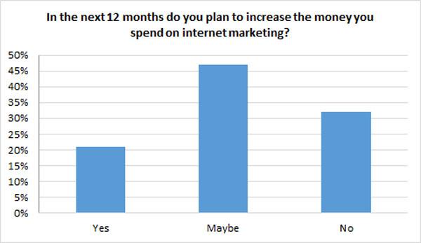 Presupuesto de marketing en los próximos 12 meses