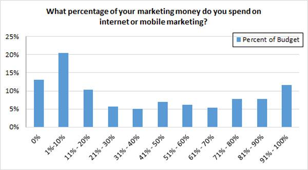 Presupuesto de marketing en Internet para pymes