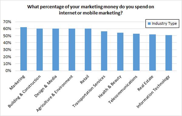 Presupuesto de marketing en Internet por industria