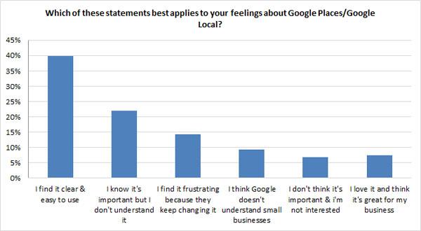Actitud hacia las actitudes de Google Places