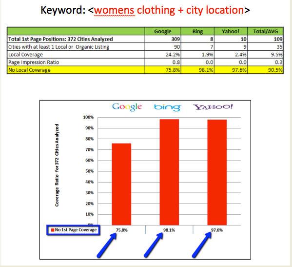 Palabra clave Ropa de mujer Ciudad Ubicación