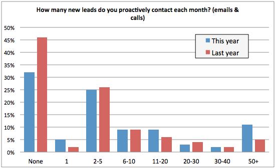 ¿Con cuántos clientes potenciales contactas?  gráfico