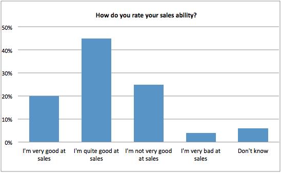 ¿Cómo califica su capacidad de ventas?  - gráfico