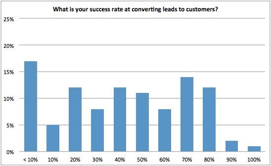 ¿Cuál es su tasa de éxito en la conversión de clientes potenciales en ventas?  gráfico