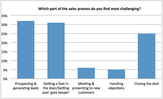 ¿Qué parte del proceso de ventas encuentra más desafiante?  gráfico
