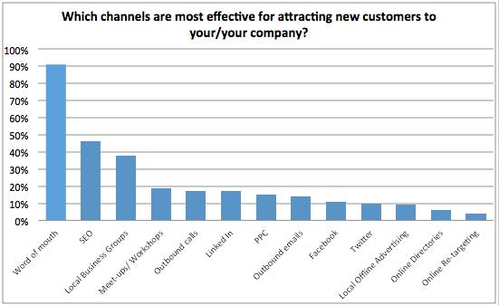 ¿Qué canales son más eficaces para los nuevos clientes?  gráfico