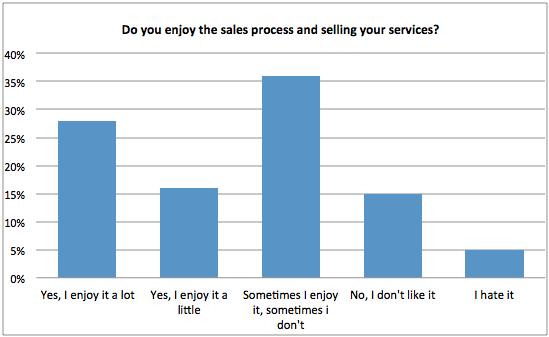 ¿Disfrutas del proceso de venta?  - gráfico
