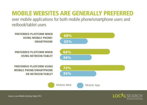sitios web móviles versus aplicaciones móviles