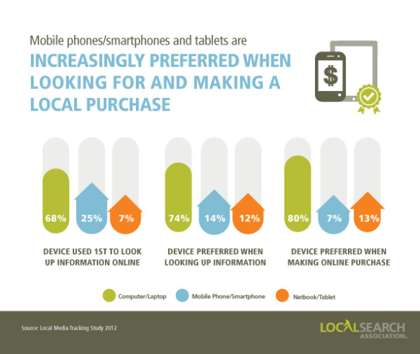 dispositivos móviles preferidos para gráficos locales