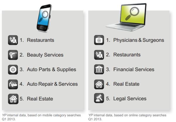 Lista de búsqueda local móvil y en línea