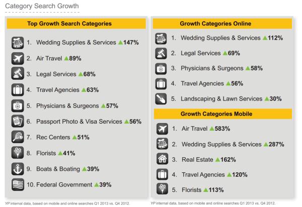 Principales categorías de crecimiento de YP Q2