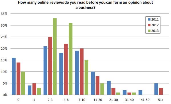 encuesta de revisión en línea