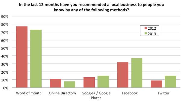 Facebook vs otros canales de recomendación