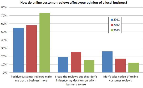 ¿Cómo afectan las reseñas en línea a las opiniones?