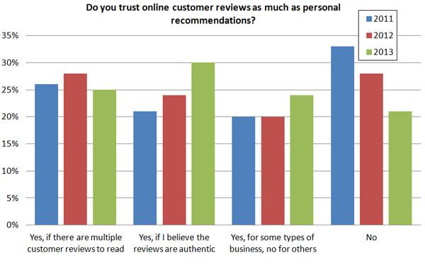 Confíe en las reseñas en línea