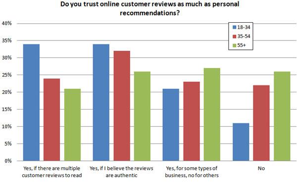 Confíe en las revisiones en línea: consumidores mayores contra jóvenes