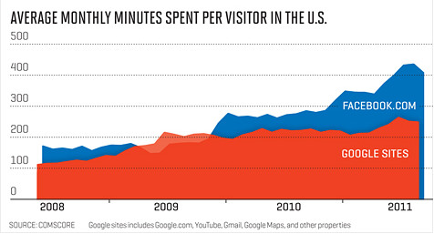 Average Monthly Time Spent on Google vs Facebook per visitor in the U.S.