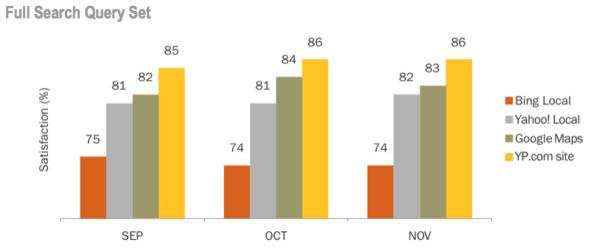 Comparación de satisfacción de búsqueda de YP