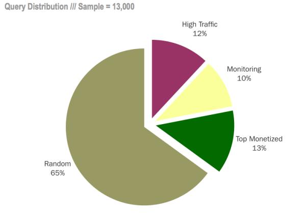 Distribución de consultas de YP