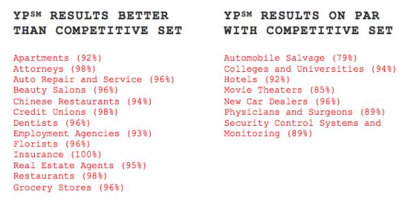 Comparación de categorías de búsqueda de YP