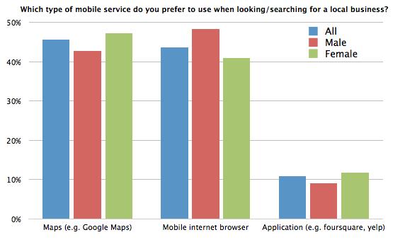 Gráfico: ¿Qué tipo de servicio móvil prefiere utilizar cuando busca un negocio local?