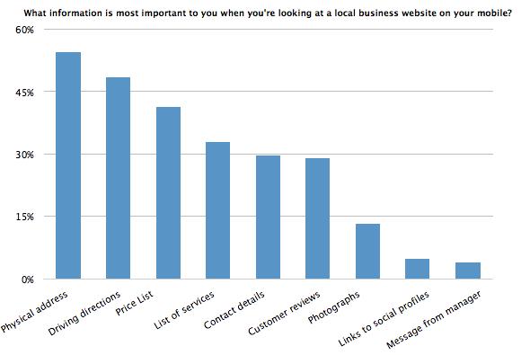 Gráfico: qué información es más importante para usted cuando visita el sitio web de una empresa local en su dispositivo móvil