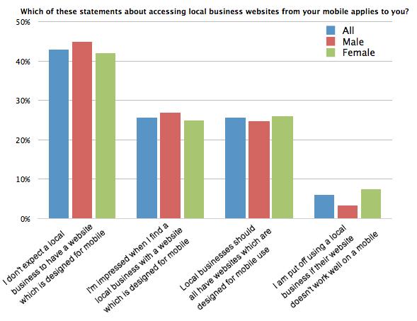 Gráfico: ¿cuál de estas afirmaciones sobre el acceso a sitios web de empresas locales desde su dispositivo móvil se aplica a usted?