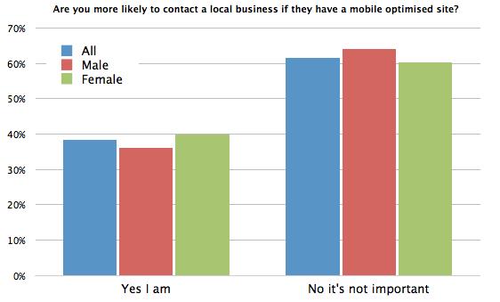 Gráfico: ¿es más probable que se ponga en contacto con una empresa local si tiene un sitio optimizado para dispositivos móviles?
