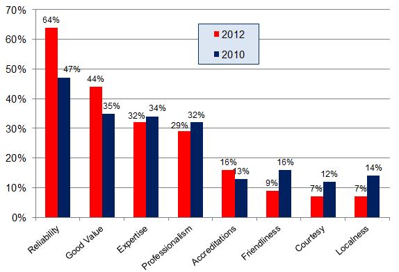 Encuesta de opiniones de consumidores locales 2012 - Gráfico 4a - La reputación importa