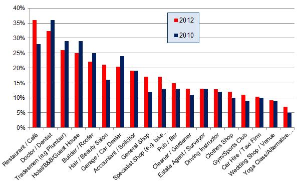 Encuesta de revisión de consumidores locales 2012 - Gráfico 3a - La reputación importa