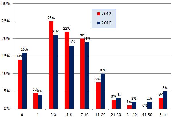 Encuesta de opiniones de consumidores locales 2012 - Gráfico 5a - Número de opiniones leídas