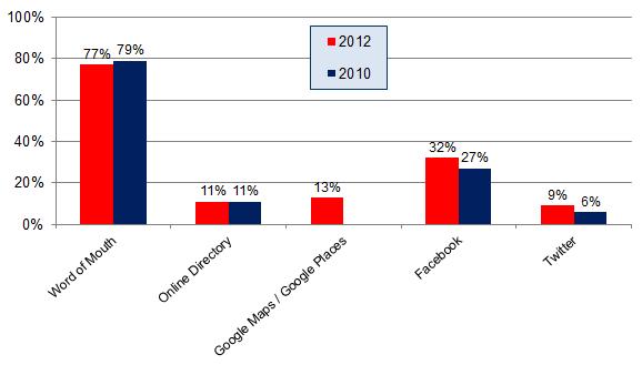 Encuesta de opinión del consumidor local - Gráfico 2 - Canales de recomendación