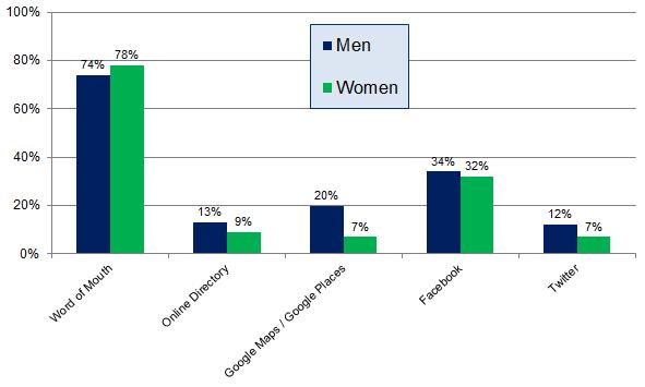 Encuesta de opinión del consumidor - Cuadro 2 - Canales de recomendación - hombres frente a mujeres