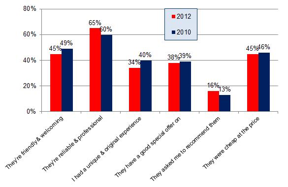 Encuesta de revisión de consumidores locales2012 - Qu 3 - Gráfico de 2012 vs 2010