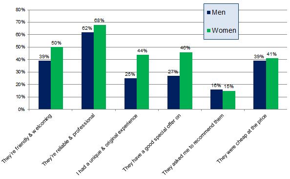 Encuesta de revisión del consumidor local - Qu 3 - Cuadro de género