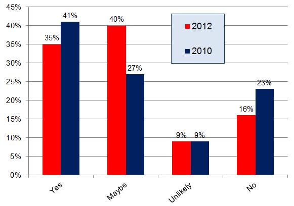 Encuesta de revisión de consumidores locales - Qu 5 - Gráfico de 2012 vs 2010