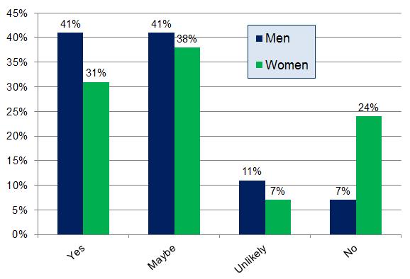 Encuesta de revisión del consumidor local - Qu 5 - Cuadro de género