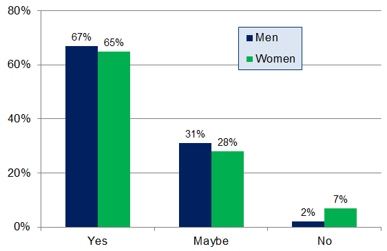 Encuesta de revisión de consumidores locales - Qu 4 - Cuadro de género