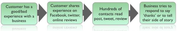 Relaciones públicas sociales - Imagen 2 - Cómo son las relaciones públicas ahora