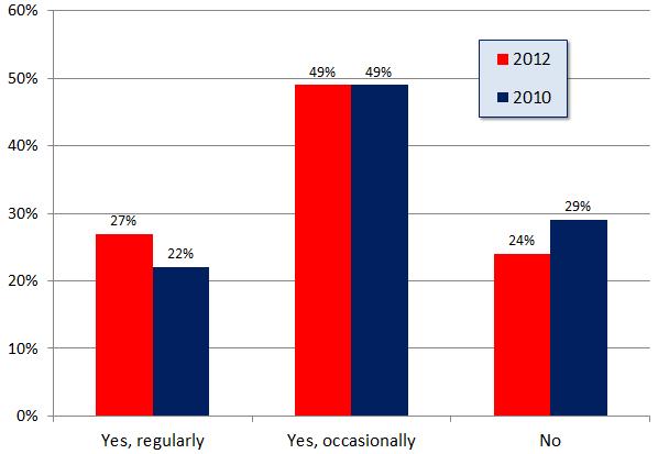 Encuesta de opiniones de consumidores locales - Cuadro 2: con qué frecuencia lee las opiniones