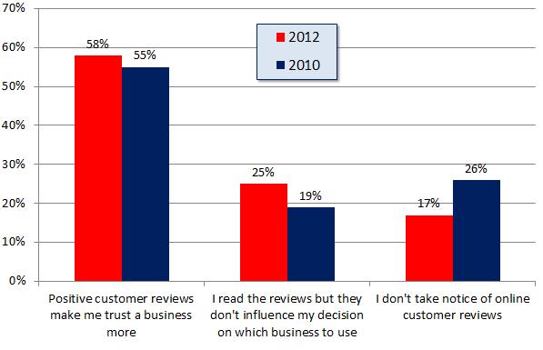 Encuesta de revisión de consumidores locales - Gráfico 4