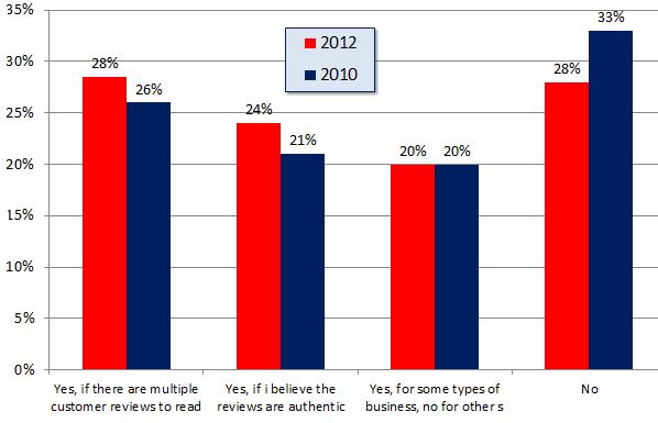 Encuesta de revisión de consumidores locales - Gráfico 6