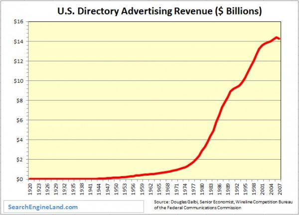 Ingresos de las empresas de las páginas amarillas a lo largo del tiempo - Gráfico