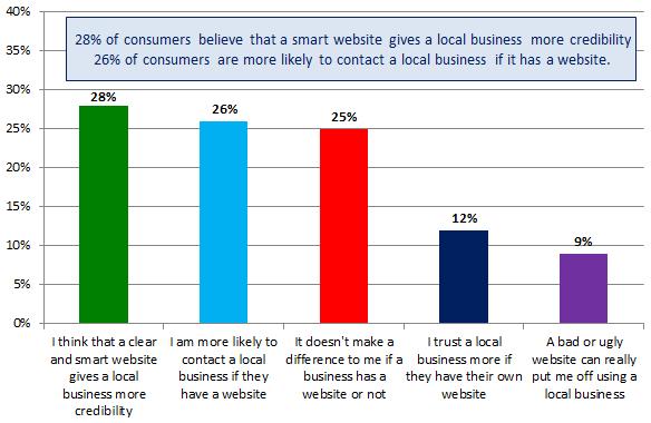 SEO local - Sitios web de empresas locales - Credibilidad