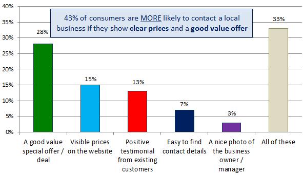 SEO local - Sitios web de negocios locales - precios claros y una buena oferta mejoran la conversión