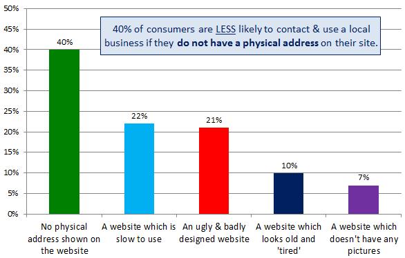SEO local: sitios web de empresas locales: la dirección física es importante para los consumidores locales