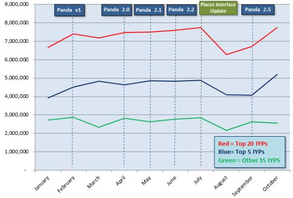 Efectos de las actualizaciones de Google Panda y Google Places en los visitantes del IYP 2011