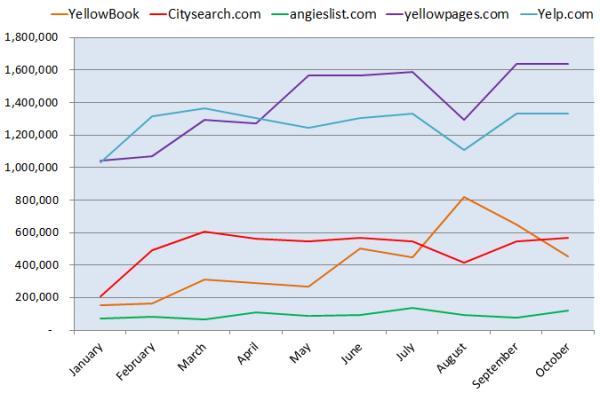 AIP - Cambio en el número de visitantes - Ganadores de 2011